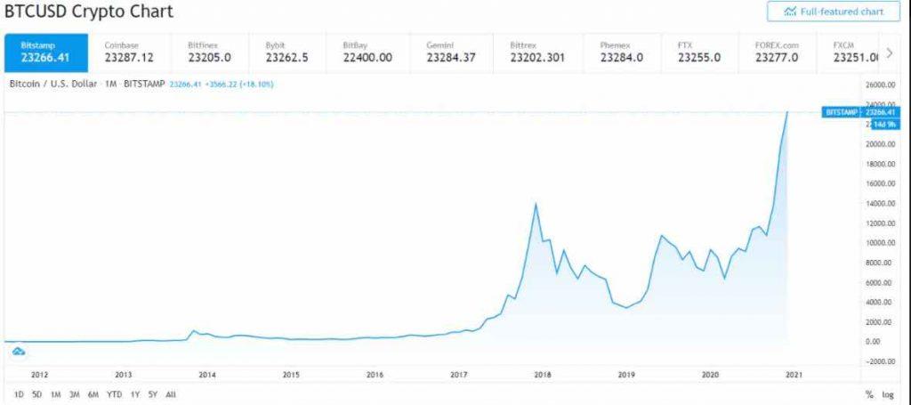 storia del mercato azionario bitcoin
